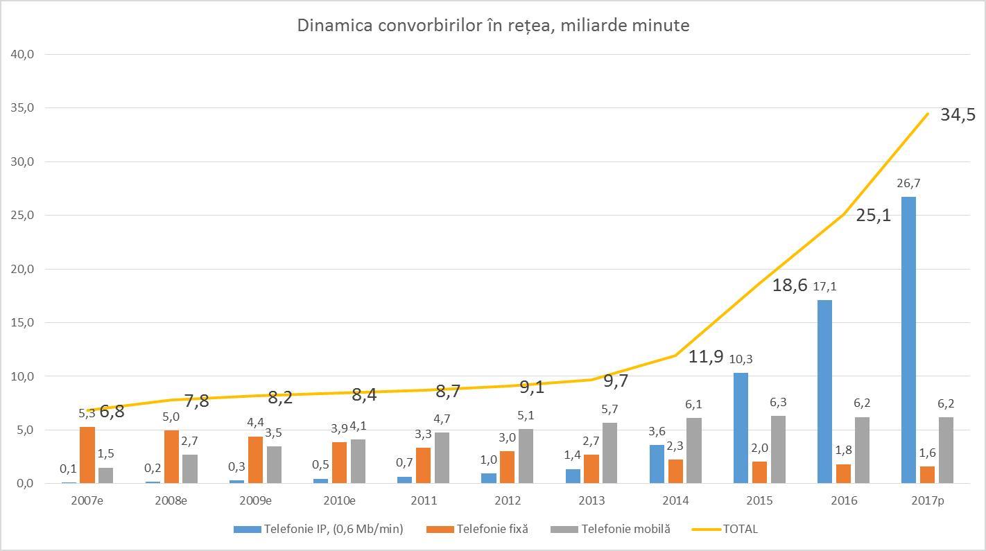 Creșterea veniturilor din HPE a crescut prin vânzările de servere și rețele